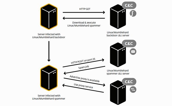 Mumblehard-Linux-Malware
