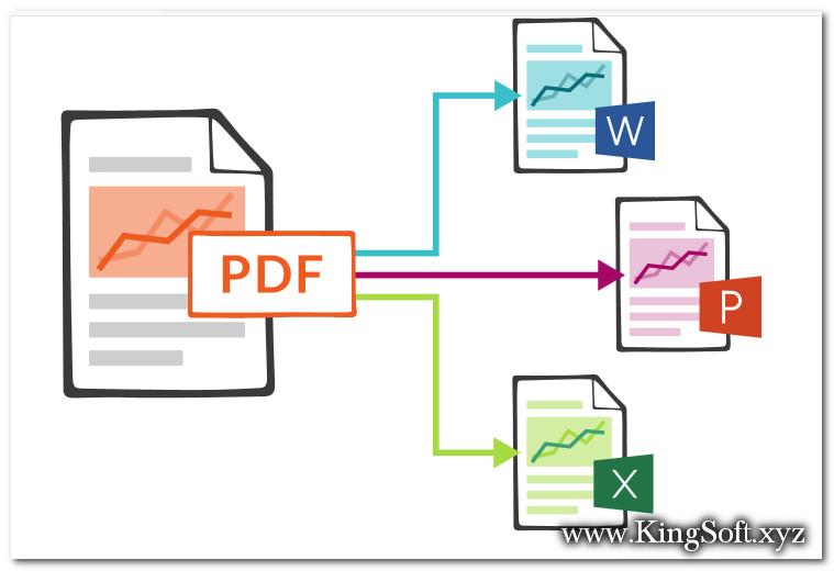 Chuyển đổi File văn bản với Nitro PDF