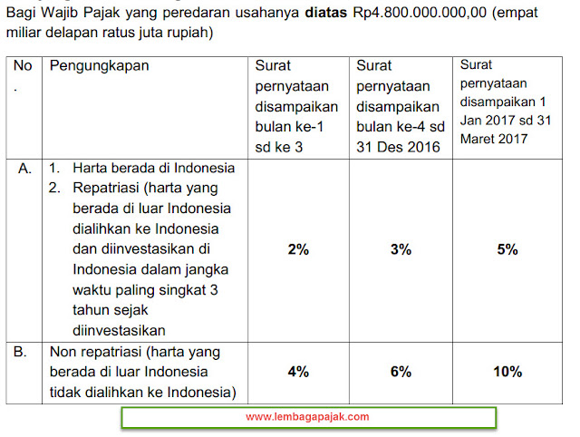 Tarif Uang Tebusan Tax Amnesty