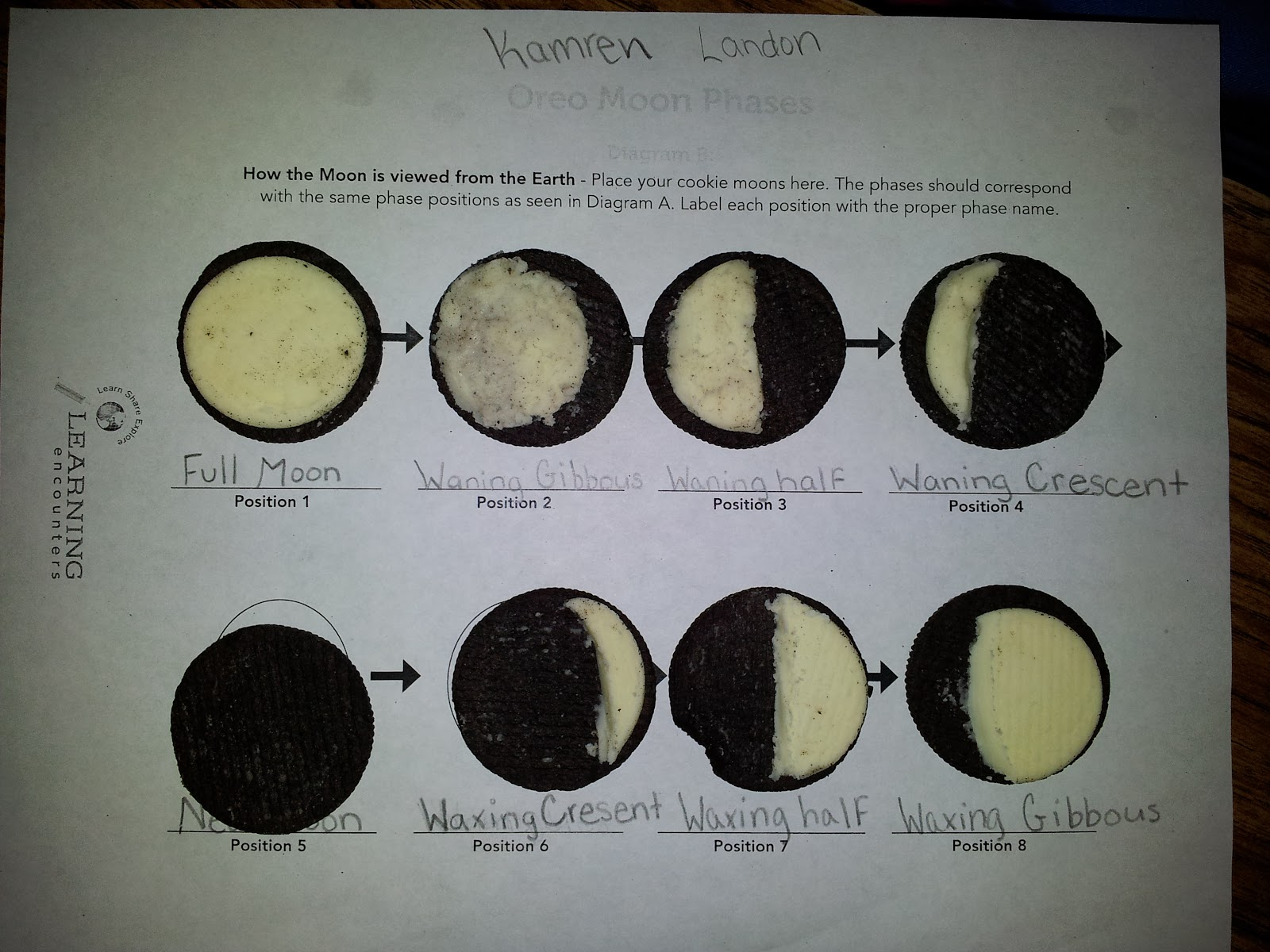 Room 121 Oreo Phases Of The Moon