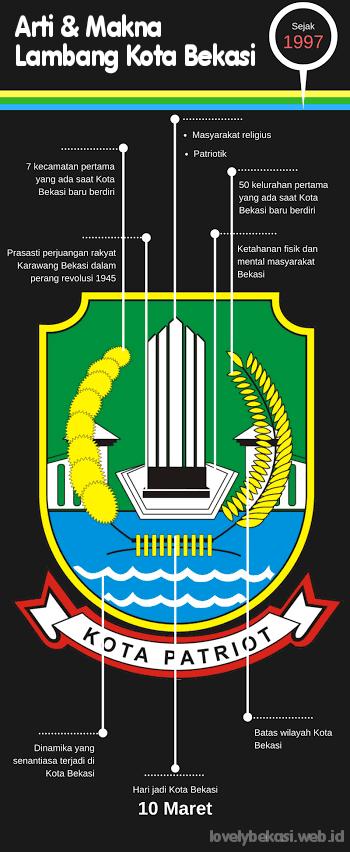Lambang resmi kota Bekasi