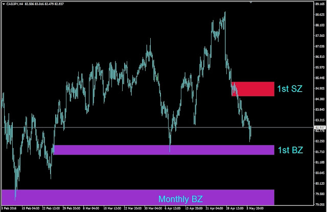 Forex outlook, CADJPY H4 Chart