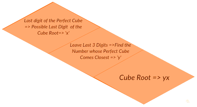 Find the Cube Root