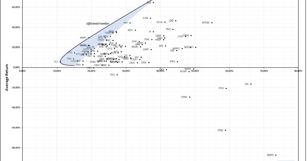 Inside The Market: Markowitz efficient frontier : backtesting.