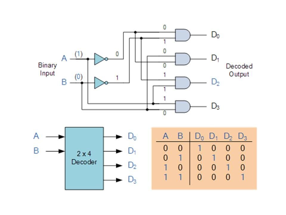 Multiplexer  Decoder - ComPutEr???