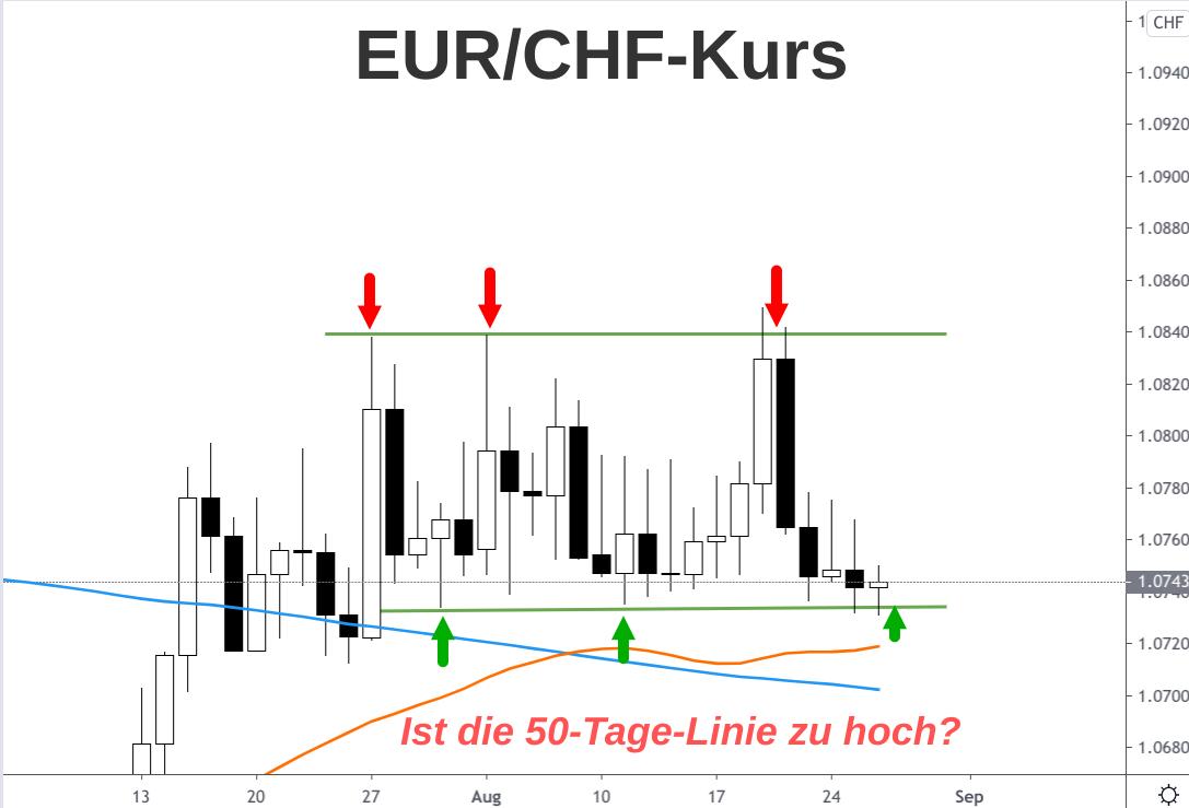 Analyse des Kursverlaufs Euro - Schweizer Franken im August/September 2020