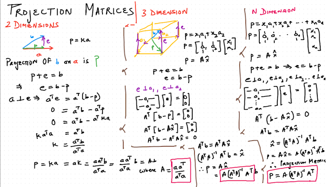 Daily Chaos Projection Matrices in Linear Algebra