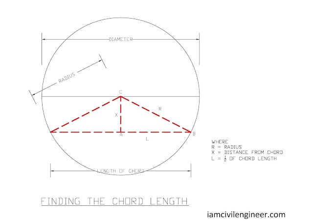 Finding the Chord Length of a Circular Slab