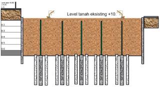 Pekerjaan Galian Top-Down Penggalian Level B1