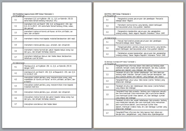 KD (Kompetensi Dasar) Kelas 7 SMP Semester 1 Revisi 2019-2020