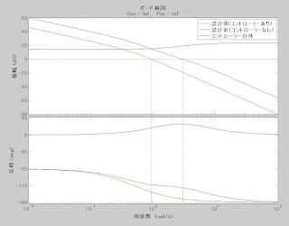 Technical Note設計前と設計後の制御系の比較ボーデ特性の確認