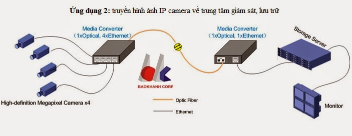 Một ứng dụng tiêu biểu bộ chuyển đổi quang điện