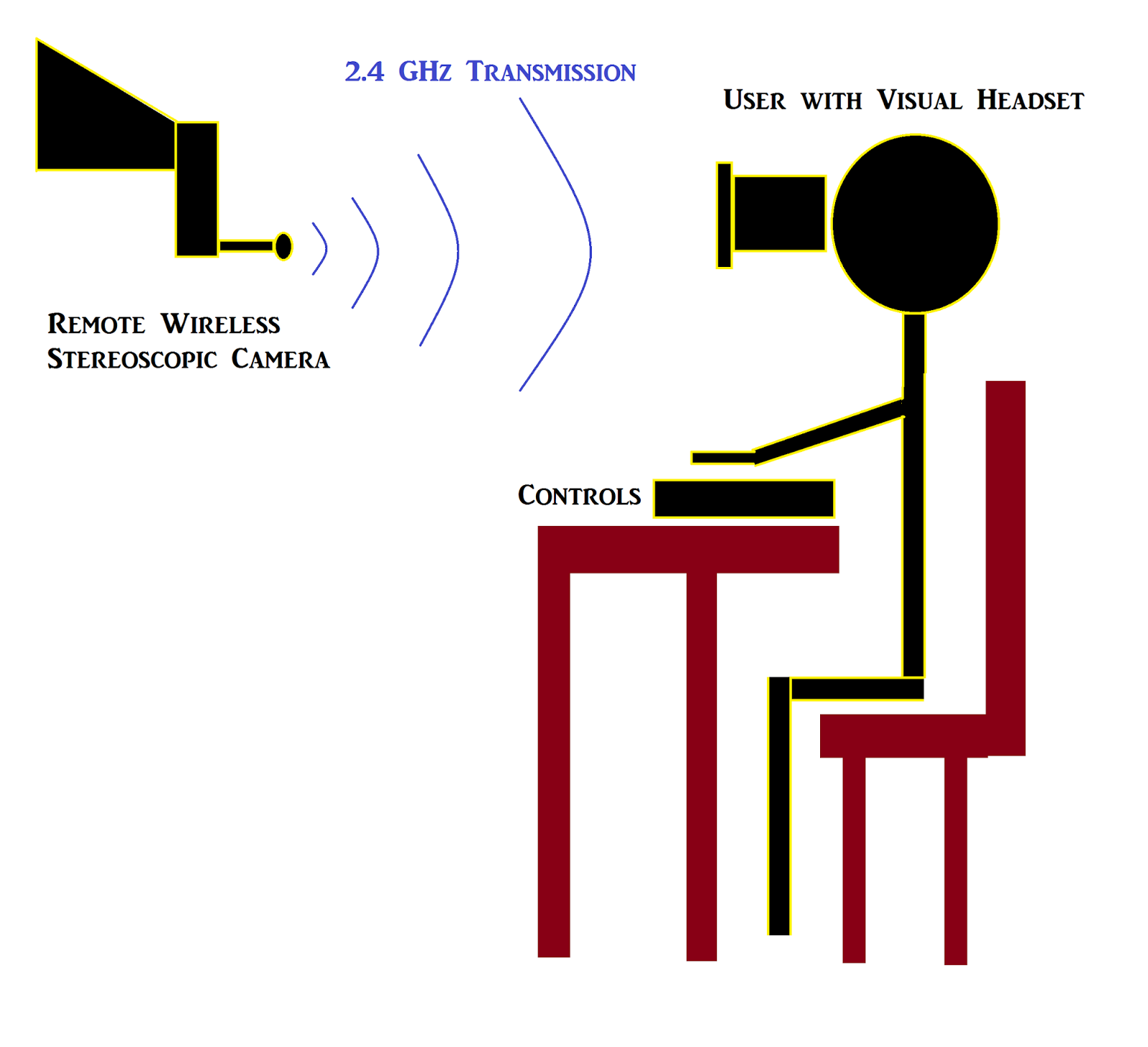 Muonray Remote Augmented Reality And Virtual Vision Enhancements Wireless Camera Diagram The Therefore Is Designed To Be Stereoscopic Record Sense Of Depth Consists A Split Screen Mount For