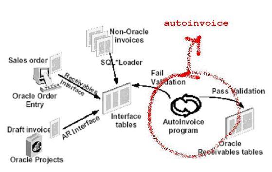 oracle erp architecture diagram