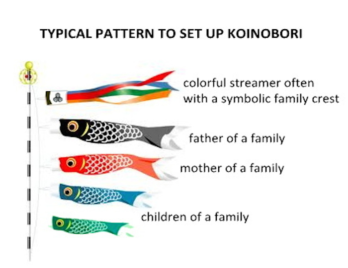 Kodomo no hi children 39 s day washoku lovers for Koi carp pole