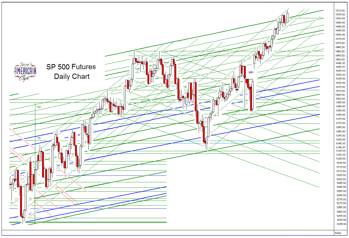 SP 500 and NDX Futures Daily Charts - Fragility of Vain