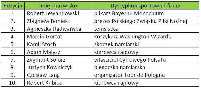 Najbardziej wpływowi ludzie w polskim sporcie 2015 - źródło: Forbes