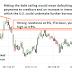 Current Risk to Financial Market – US Default on its Debt