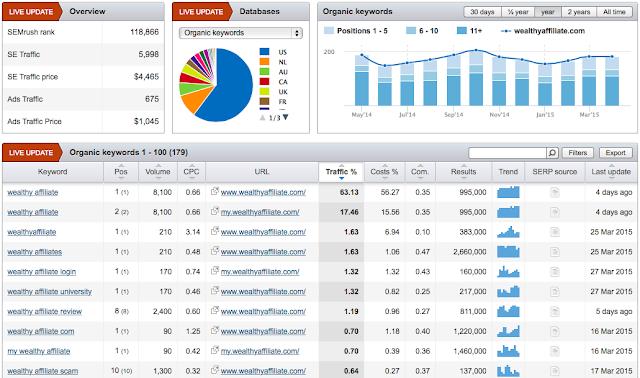 cara riset keyword pencarian tinggi dengan persaingan rendah
