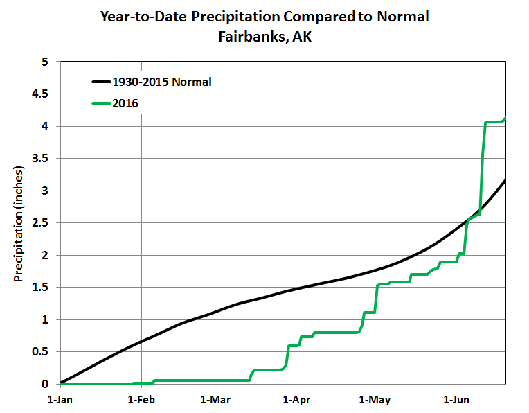 Unsurprisingly Barrow Is Also Seeing A Wet Summer So Far With A Record 10 Days Of Measurable Precipitation And Near Record 0 61 Of Total Precipitation