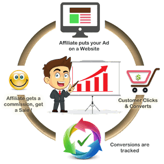 Top 5 Popular Affiliate Marketing Programs in India 2019