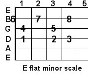 E flat minor guitar scale