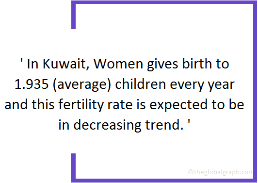 Kuwait  Population Fact