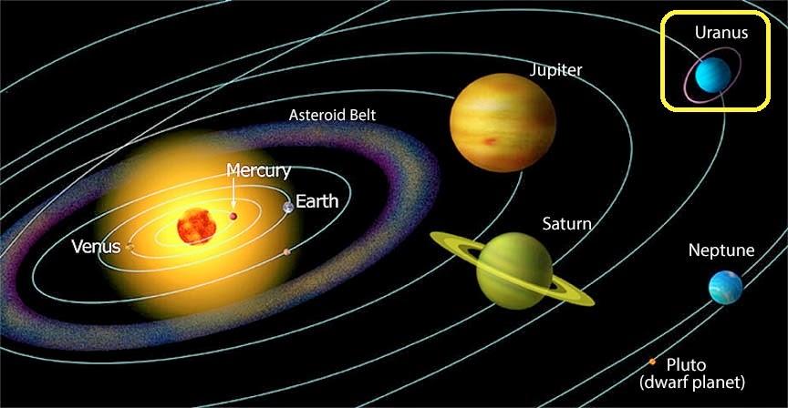 Uranus the 7th planet solar system ~ The Free Science