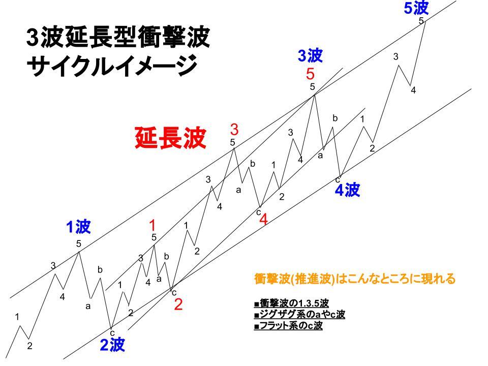 3波延長型衝撃波のサイクルイメージ