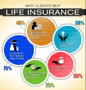 Tricks on How to Save on Life Insurance Premiums