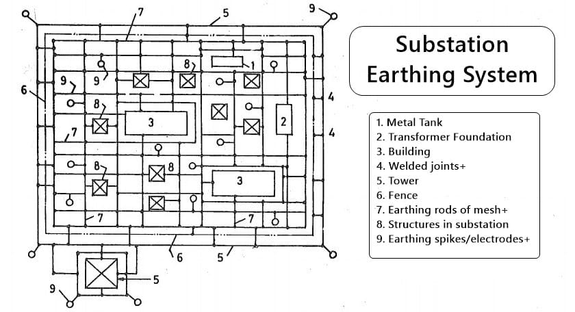 Substation Earthing System