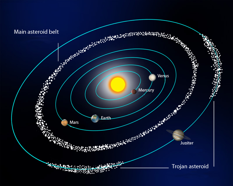 Image result for asteroid belt blogspot.com