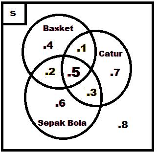 Contoh diagram venn 3 himpunan selol ink contoh diagram venn 3 himpunan relasi himpunan irisan dan gabungan ccuart Image collections