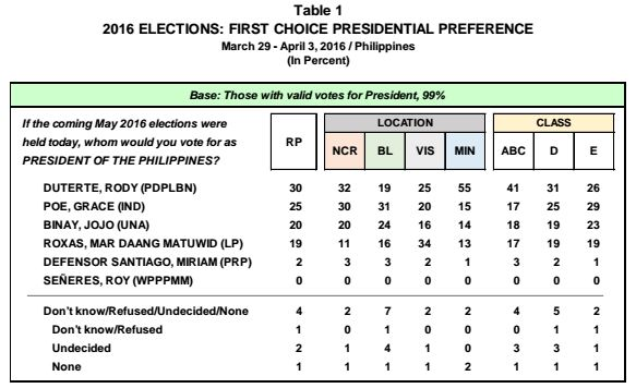 Duterte leads presidential race