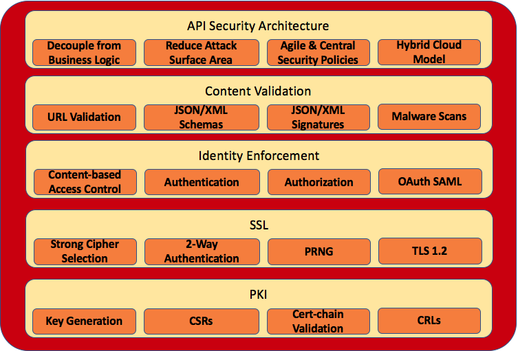 Four Pillars of API Security - Forum Systems