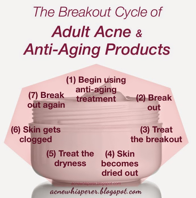 The Breakout Cycle of Adult Acne from Anti-Aging.