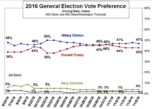 ABC News/Washington Post polls