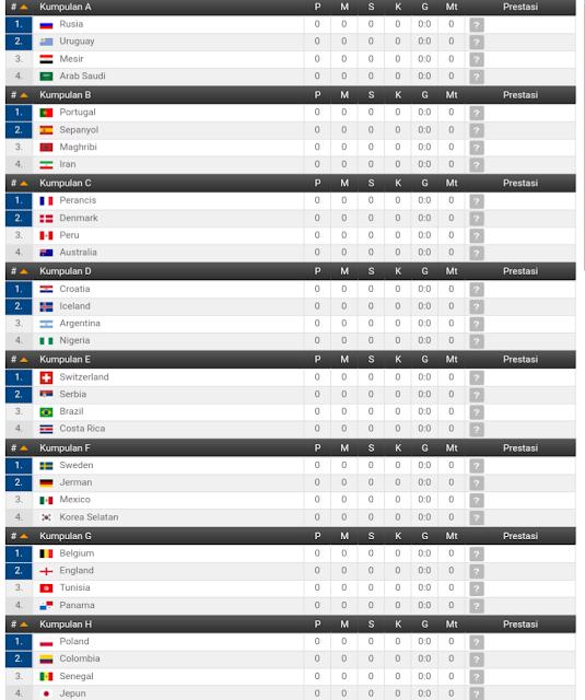 Jadual dan Keputusan Perlawanan Piala Dunia FIFA 2018 Russia