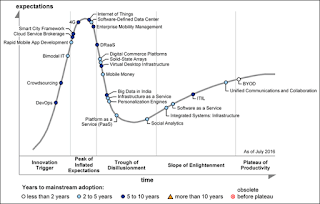 Gartner's 2016 Hype Cycle for ICT in India Reveals the Technologies that are Most Relevant to Digital Business in India