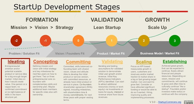 Startup Development Stages