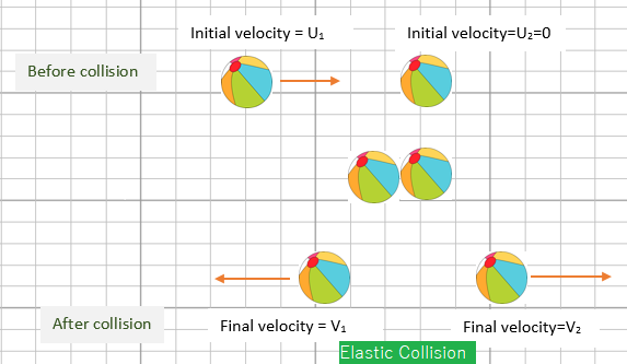 Physics 2 2 Dynamics Elastic And Inelastic Collision