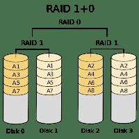 Что такое RAID и как оно работает?