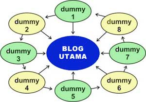 Gratis Untuk Blog Dummy anda