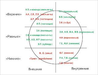 Пример заполненной карты стейкхолдеров для анализа круга общения руководителя / менеджера