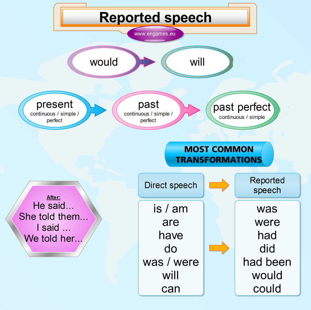 https://2.bp.blogspot.com/-ee_1-SOsnb8/U4iyVmNgwqI/AAAAAAAAXwU/mvtGL4gjaOc/s1600/reported_speech_mindmap3-1024x1019.png