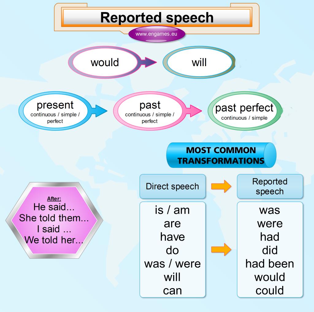 Click On Reported Speech Basics
