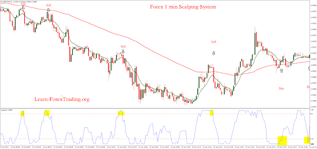 Forex 1 min scalping system