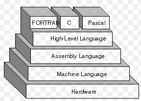 High level programming language
