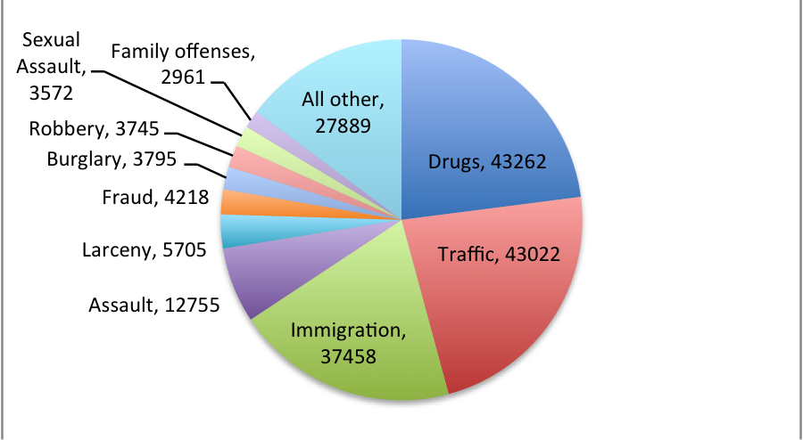 Social Scientists on Immigration Policy: 2013