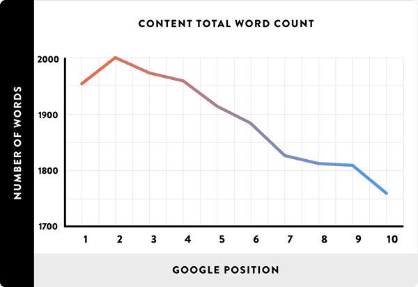 Content-Total-Word-Count-By-Brian-Dean-From-Backlinko